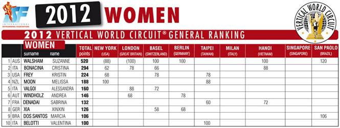 2012-final-ranking-women