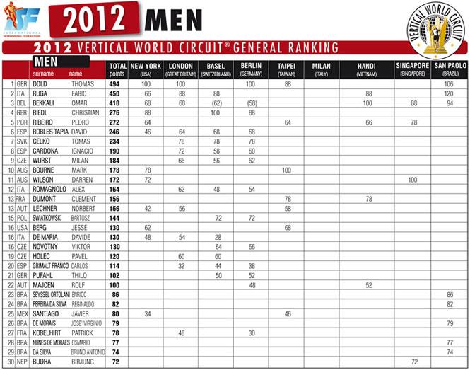 2012-final-ranking