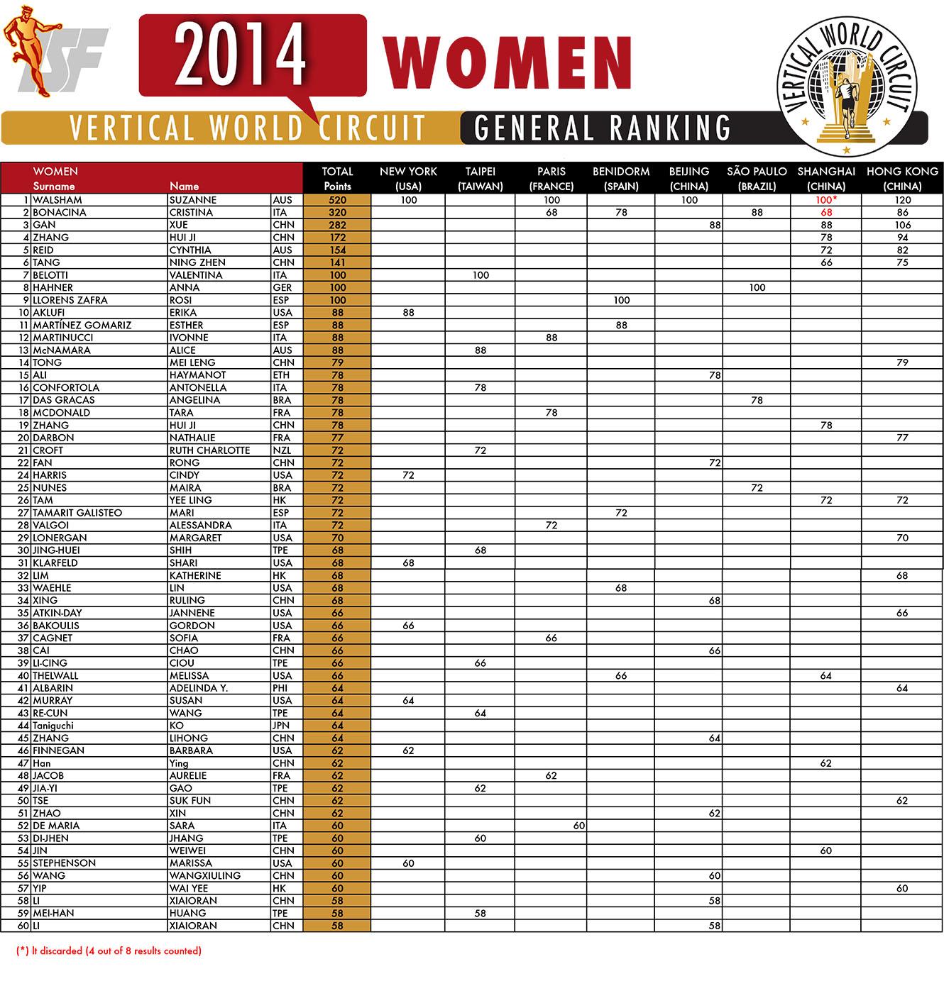 2014-ranking-men-women-DICEMBRE.xls