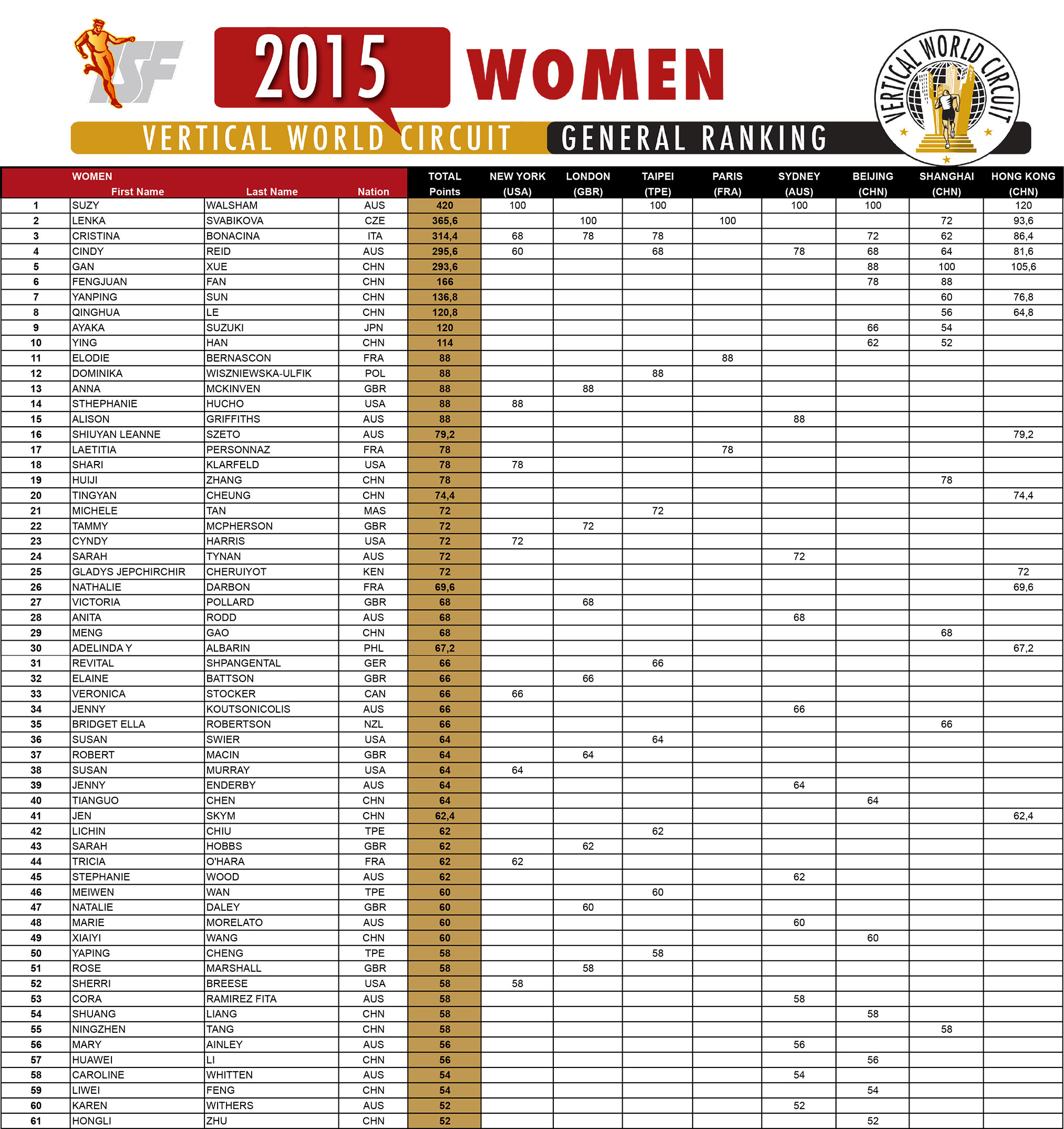 2015-ranking-women-low