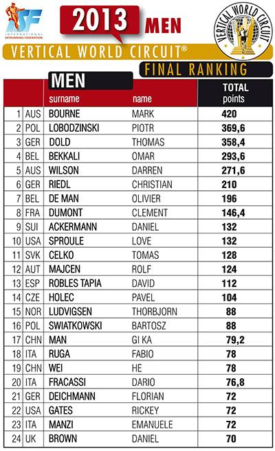 vwc-men-final-ranking