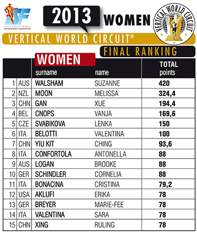 vwc-women-final-ranking