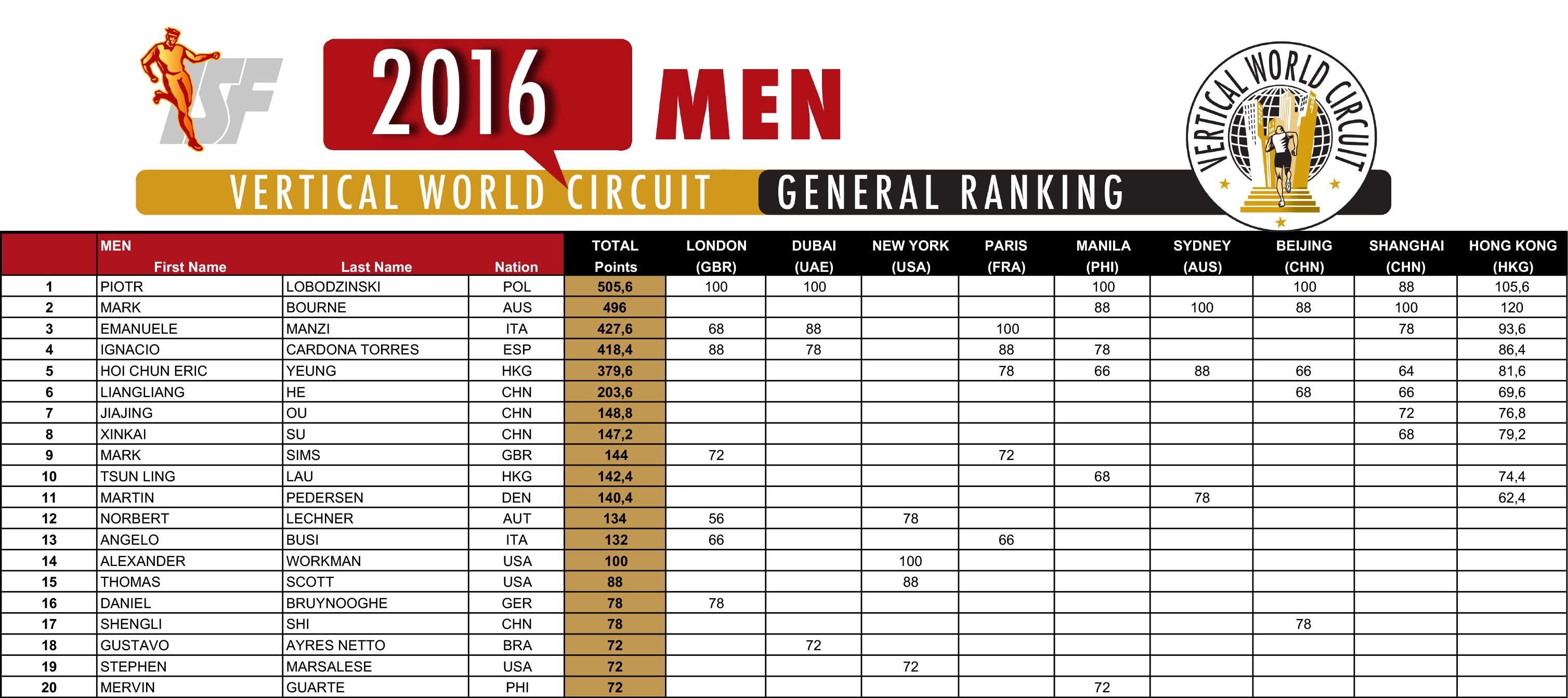 2016-vwc-ranking_men-04-12