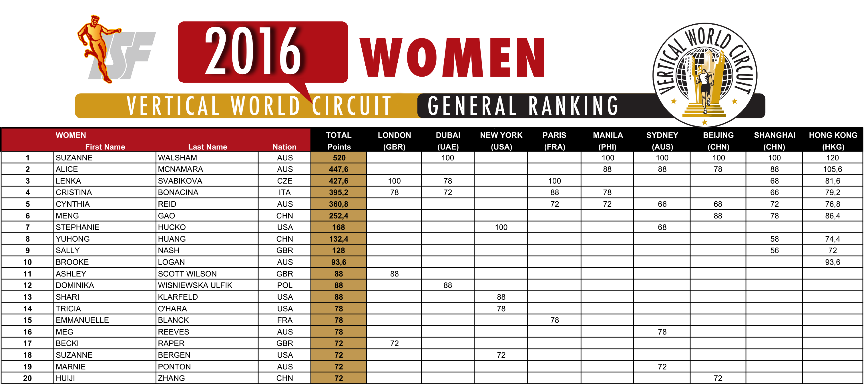 2016-vwc-ranking_women-04-12