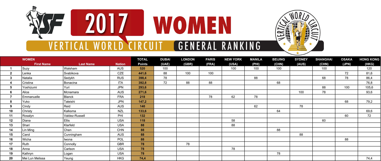 2017-VWC-Ranking_W