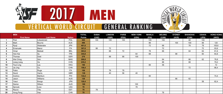 2017-VWC-Ranking_M